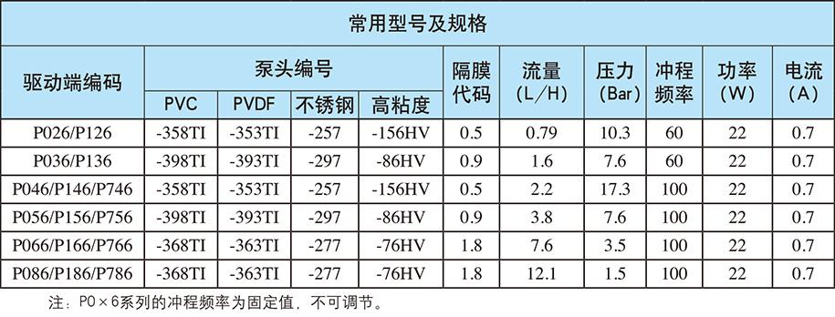 P系列:自动/手动控制(电源电压:单相220V;重量:3.5kg)