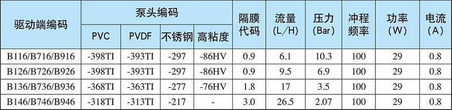 B系列:自动/手动控制(电源电压:单相220V;重量:6.9Kg)